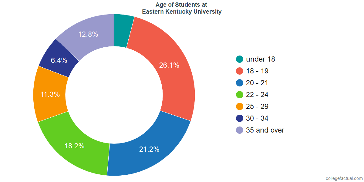 Age of Undergraduates at Eastern Kentucky University