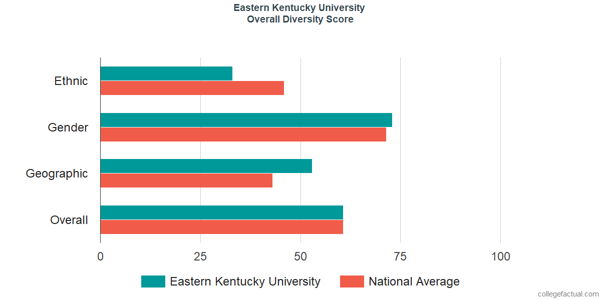 Overall Diversity at Eastern Kentucky University