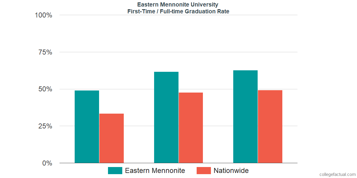 Graduation rates for first-time / full-time students at Eastern Mennonite University