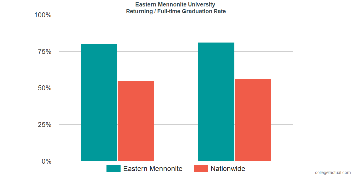 Graduation rates for returning / full-time students at Eastern Mennonite University