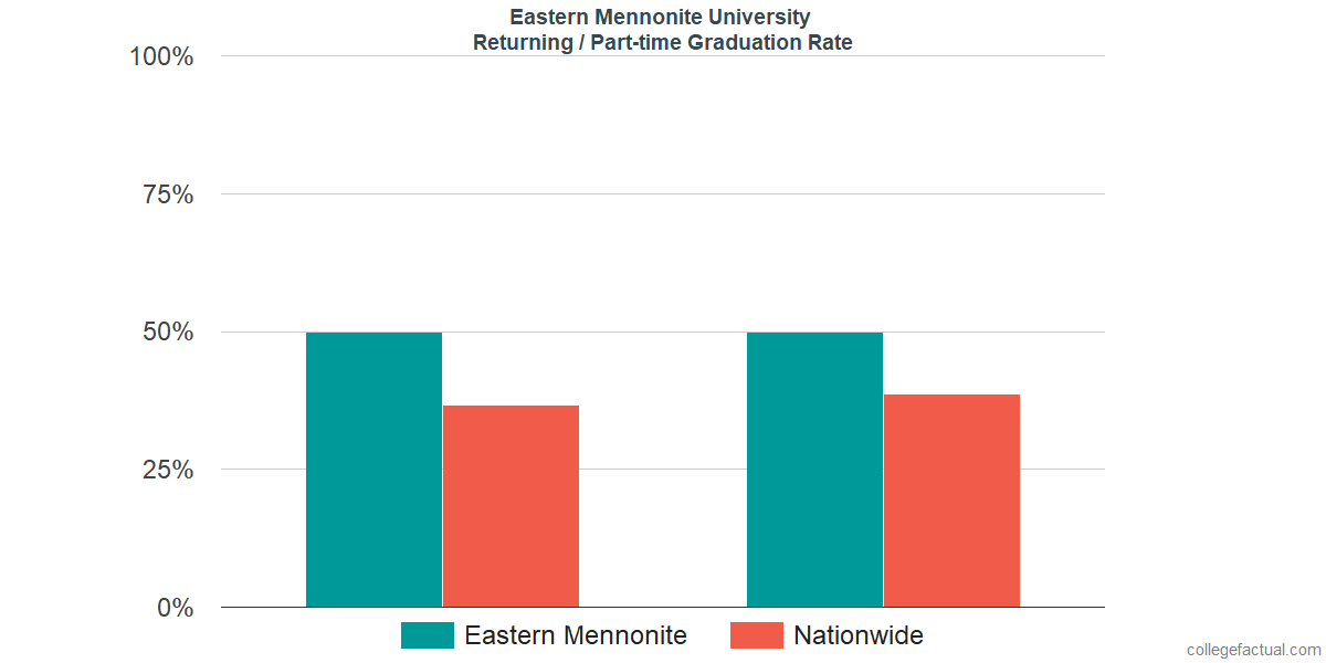 Graduation rates for returning / part-time students at Eastern Mennonite University