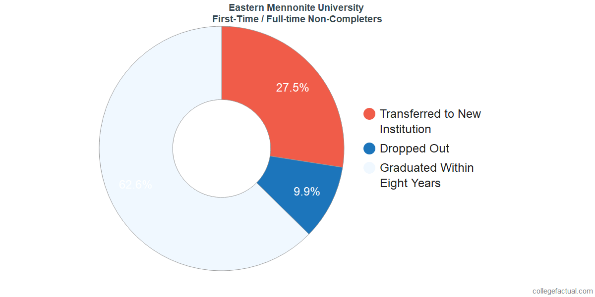 Non-completion rates for first-time / full-time students at Eastern Mennonite University