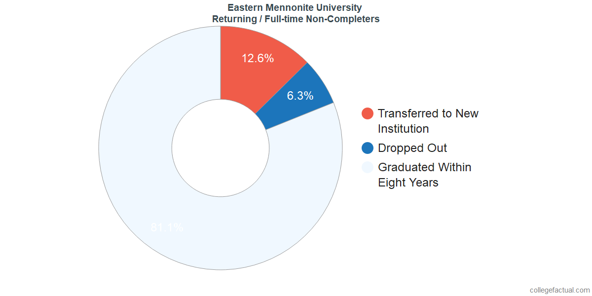 Non-completion rates for returning / full-time students at Eastern Mennonite University