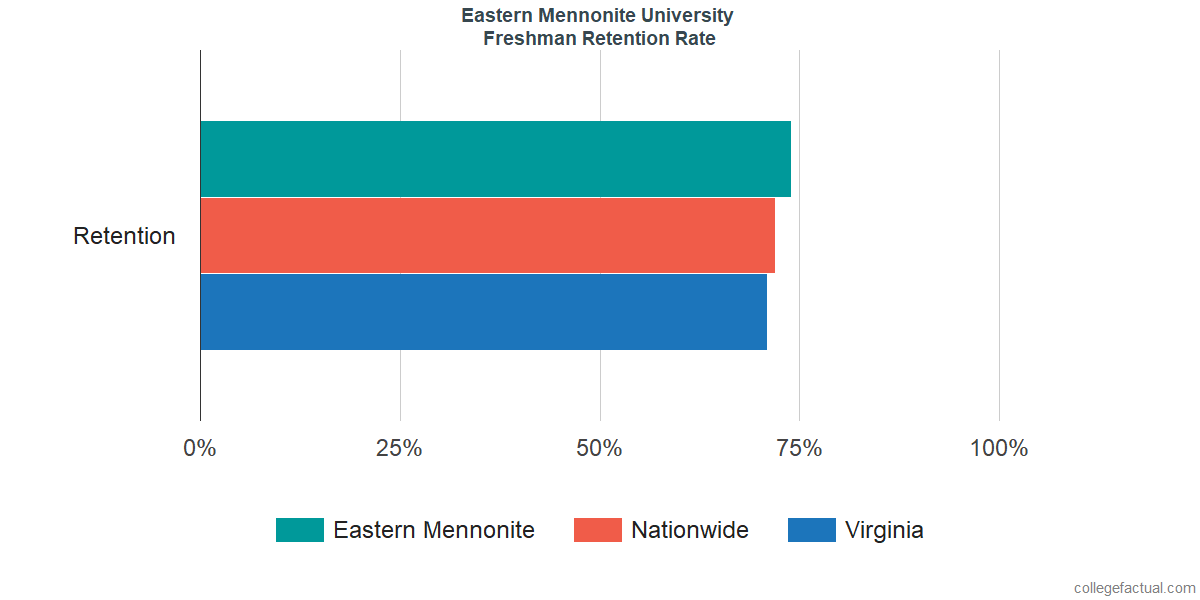 Freshman Retention Rate at Eastern Mennonite University