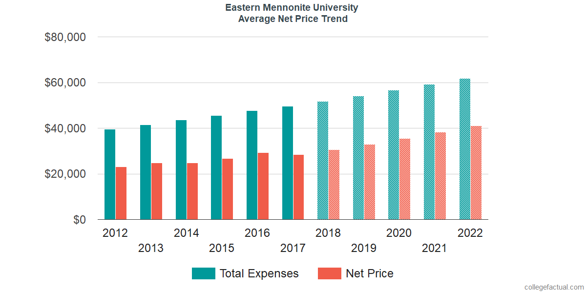 Net Price Trends at Eastern Mennonite University