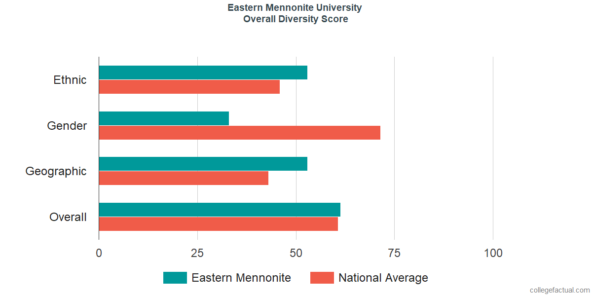 Overall Diversity at Eastern Mennonite University