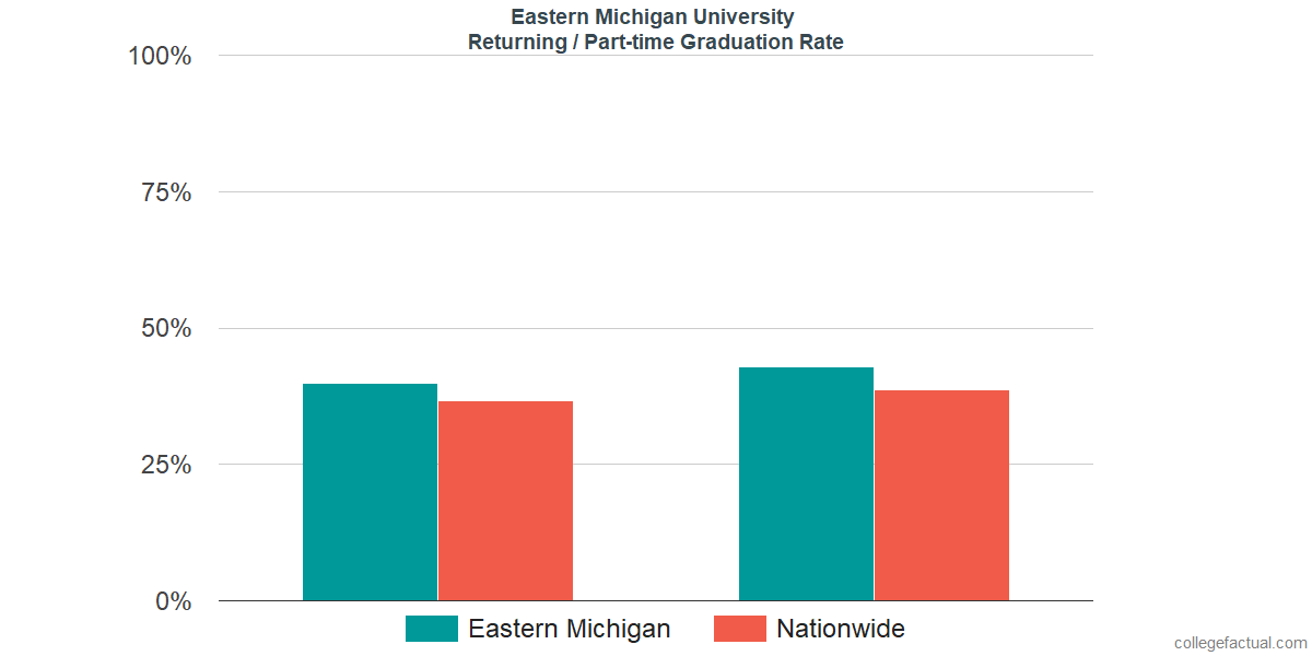 Graduation rates for returning / part-time students at Eastern Michigan University
