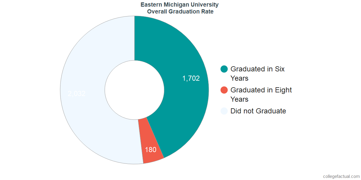 Eastern MichiganUndergraduate Graduation Rate