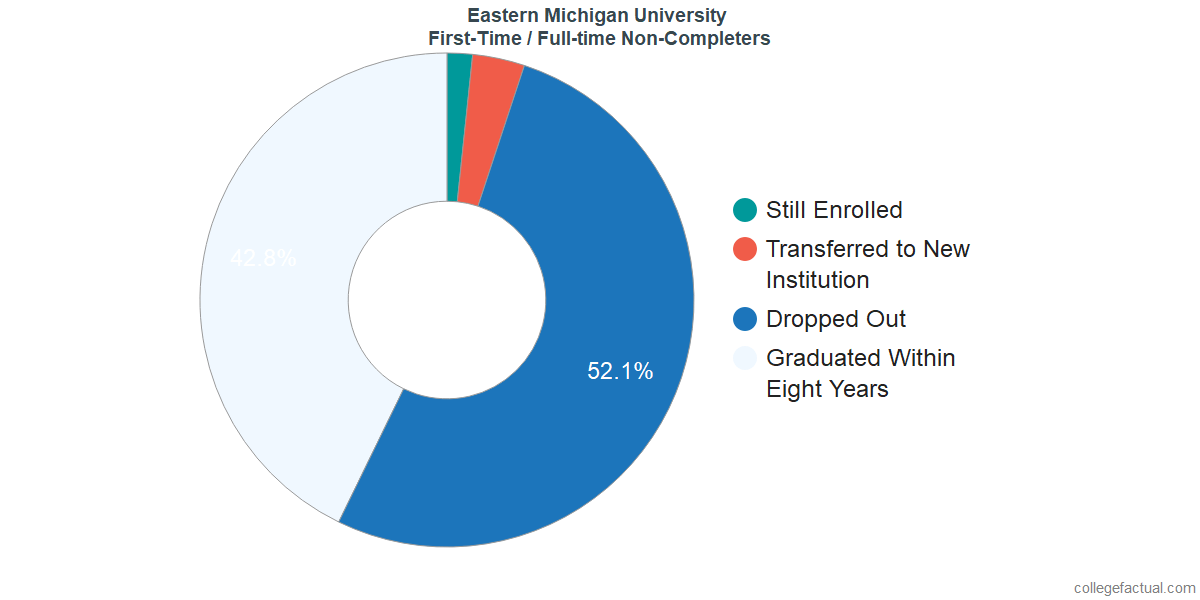 Non-completion rates for first-time / full-time students at Eastern Michigan University