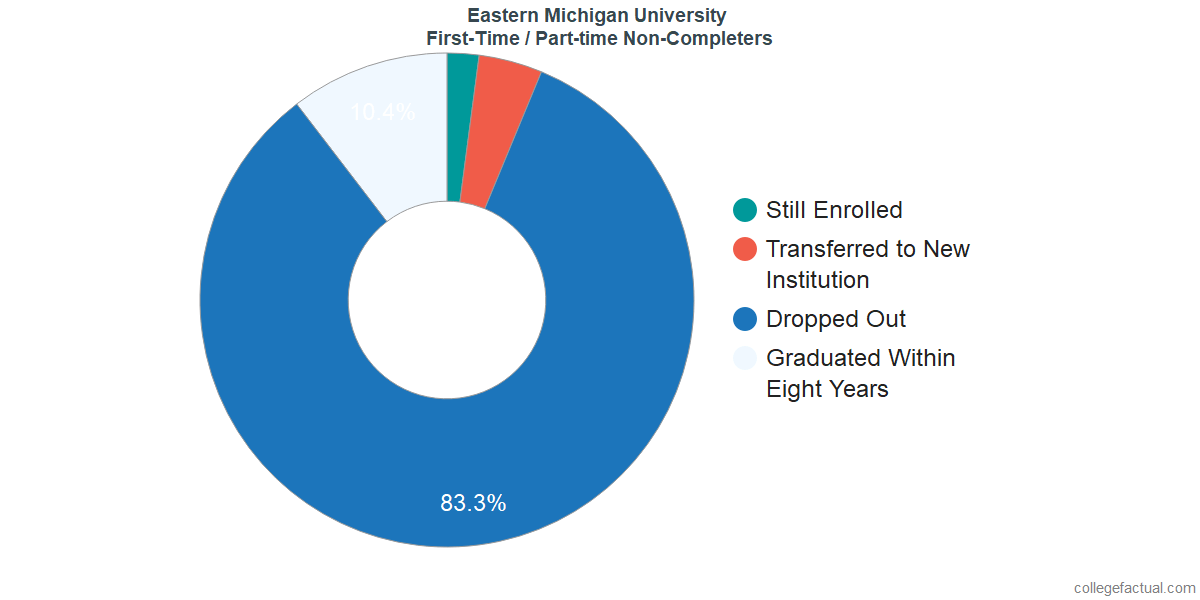 Non-completion rates for first-time / part-time students at Eastern Michigan University