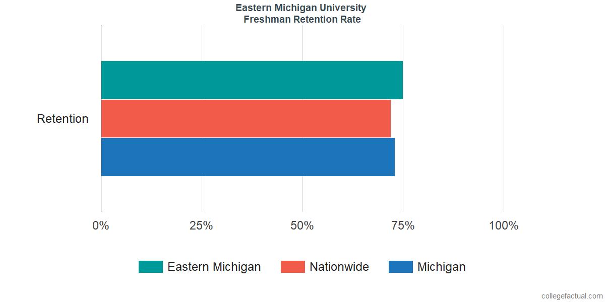 Eastern MichiganFreshman Retention Rate