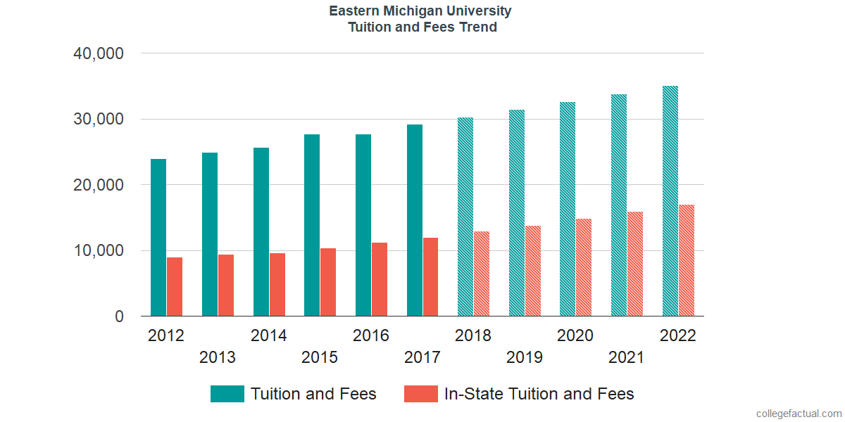 Tuition and Fees Trends at Eastern Michigan University