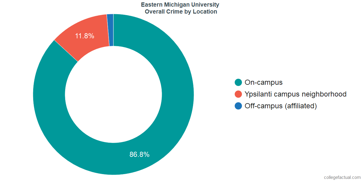 Overall Crime and Safety Incidents at Eastern Michigan University by Location