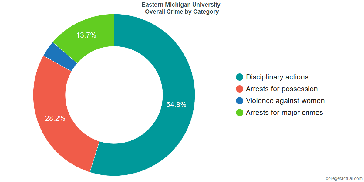 Overall Crime and Safety Incidents at Eastern Michigan University by Category