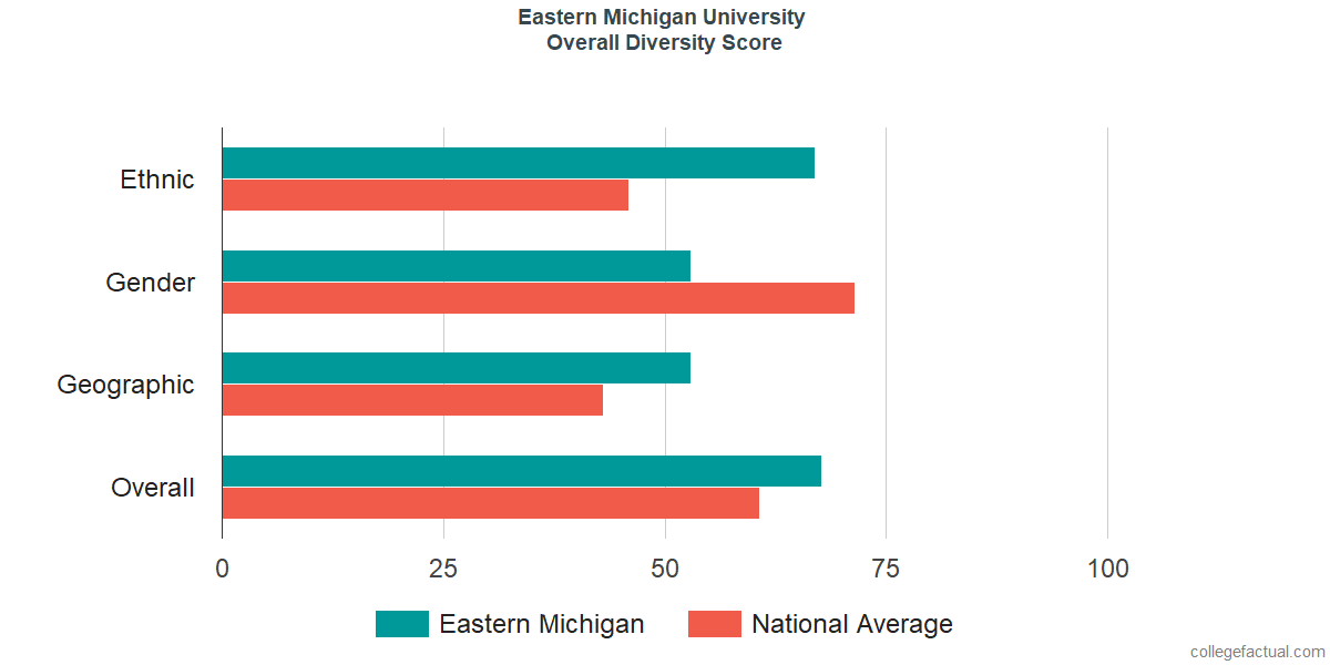 Overall Diversity at Eastern Michigan University
