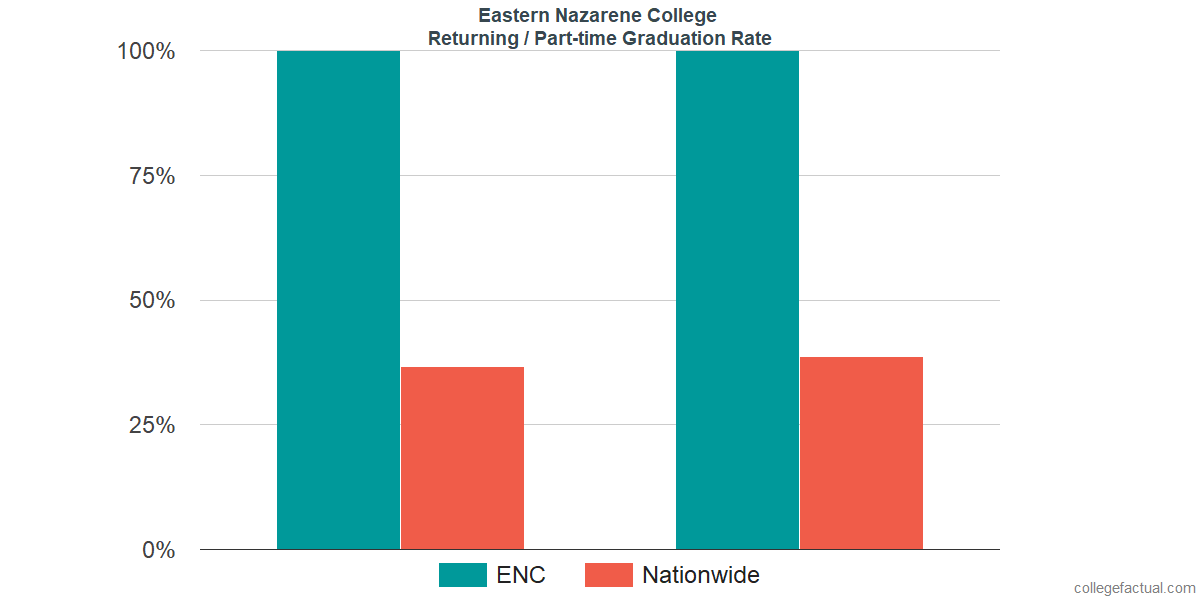 Graduation rates for returning / part-time students at Eastern Nazarene College