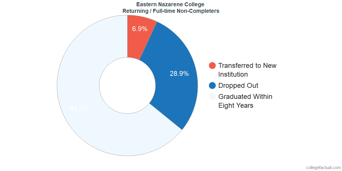 Non-completion rates for returning / full-time students at Eastern Nazarene College