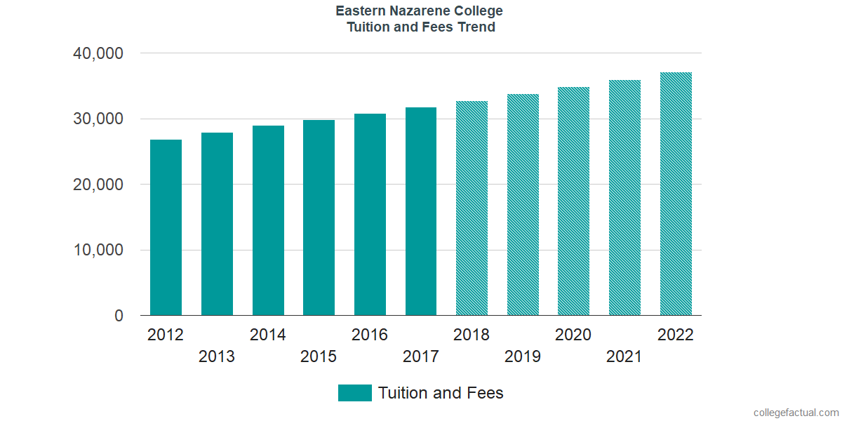 Tuition and Fees Trends at Eastern Nazarene College