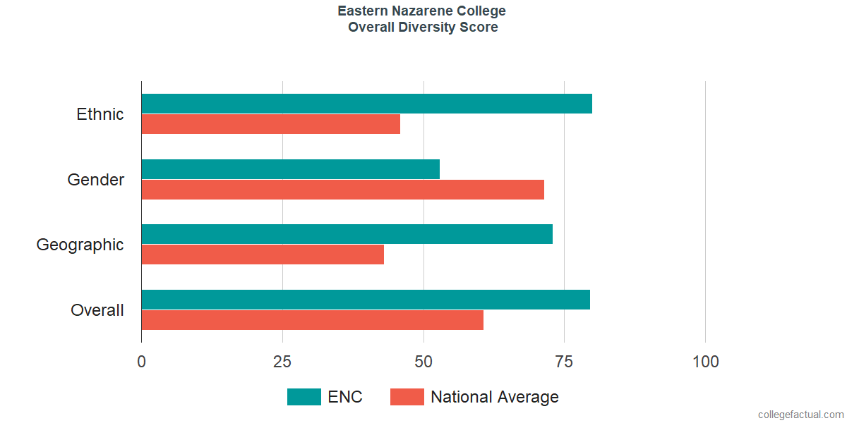 Overall Diversity at Eastern Nazarene College