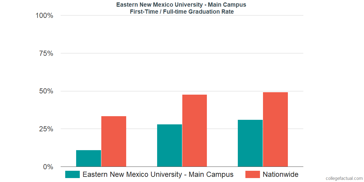 Graduation rates for first-time / full-time students at Eastern New Mexico University - Main Campus
