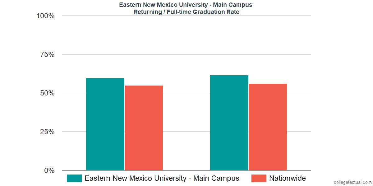 Graduation rates for returning / full-time students at Eastern New Mexico University - Main Campus