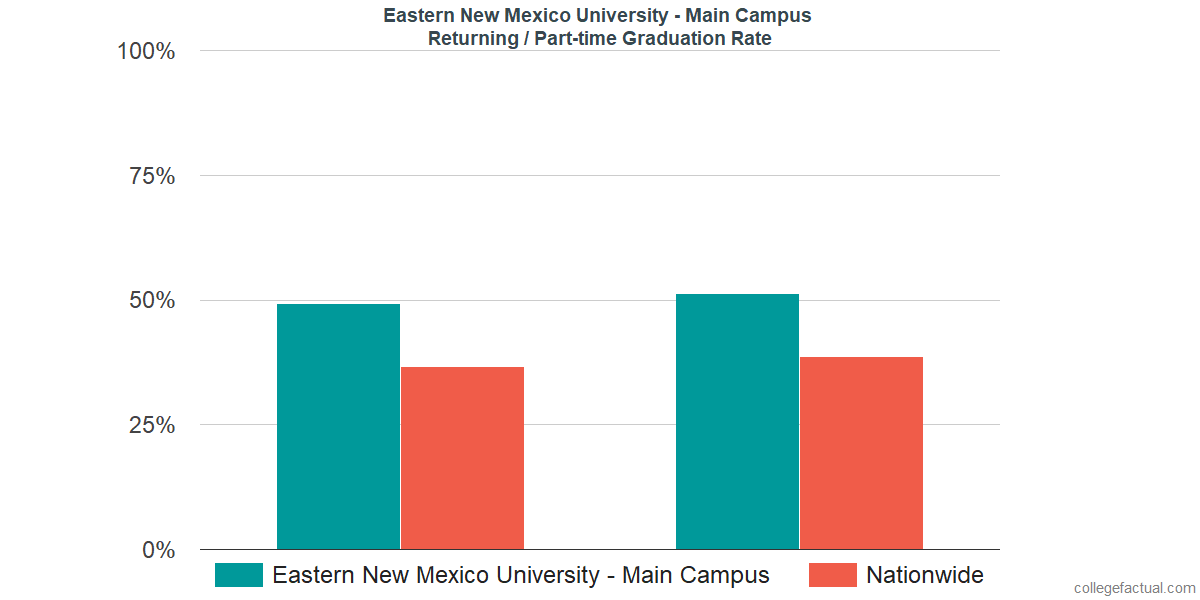 Graduation rates for returning / part-time students at Eastern New Mexico University - Main Campus