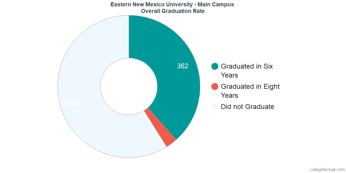 Undergraduate Graduation Rate at Eastern New Mexico University - Main Campus