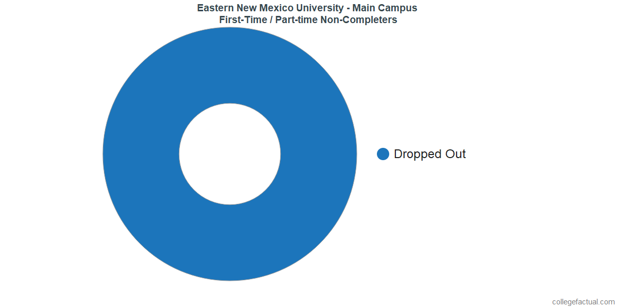 Non-completion rates for first-time / part-time students at Eastern New Mexico University - Main Campus