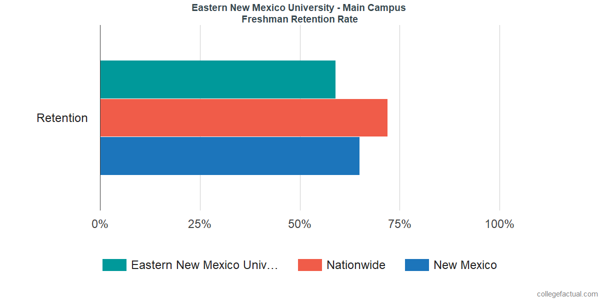 Freshman Retention Rate at Eastern New Mexico University - Main Campus