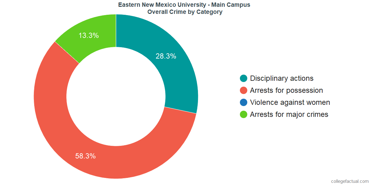 Overall Crime and Safety Incidents at Eastern New Mexico University - Main Campus by Category