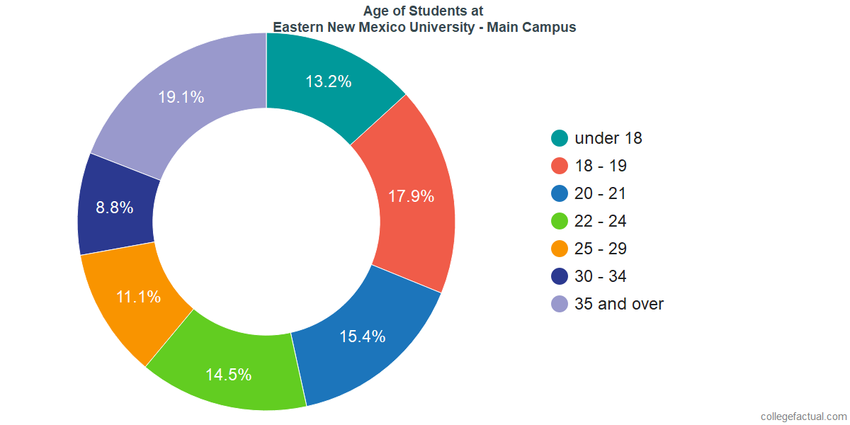 Age of Undergraduates at Eastern New Mexico University - Main Campus