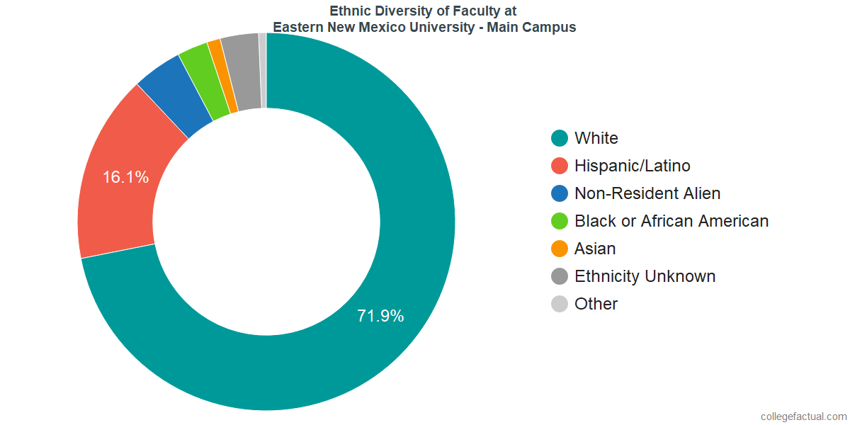 Ethnic Diversity of Faculty at Eastern New Mexico University - Main Campus