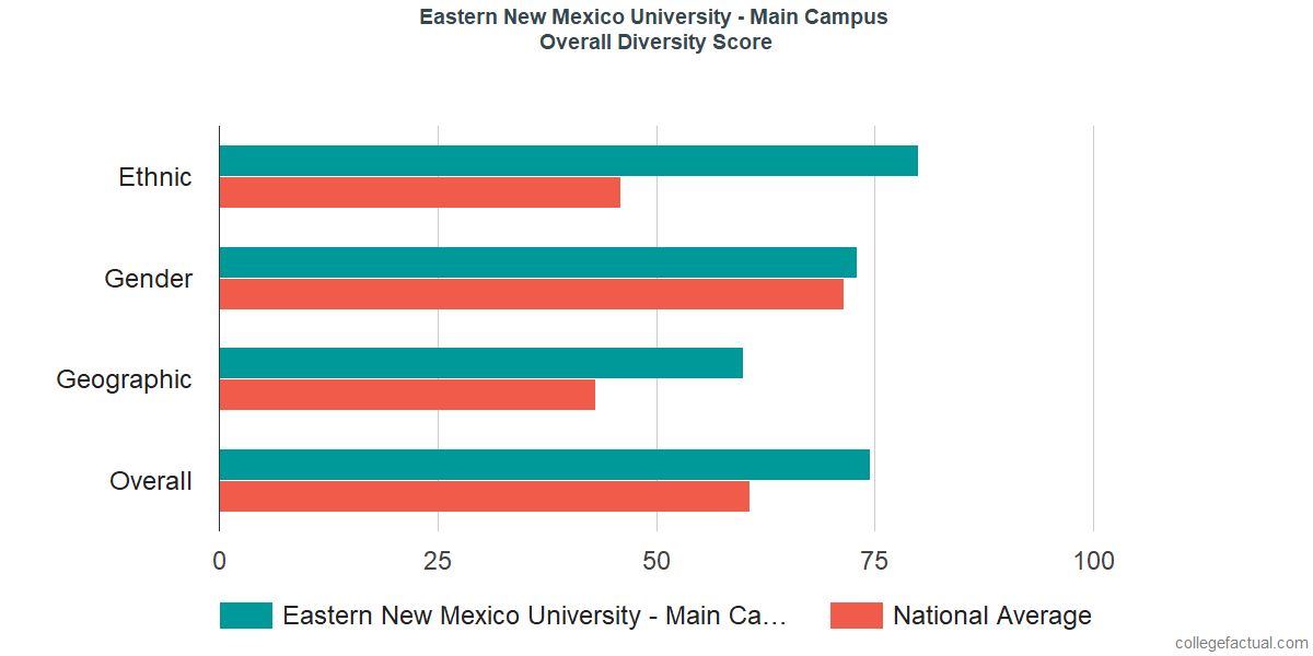 Overall Diversity at Eastern New Mexico University - Main Campus