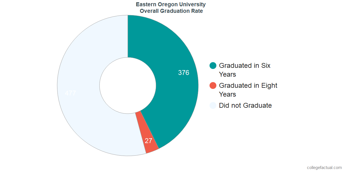 Undergraduate Graduation Rate at Eastern Oregon University