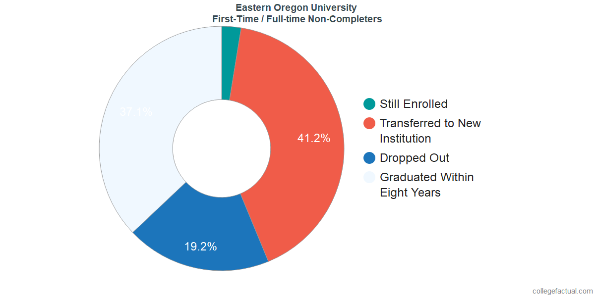 Non-completion rates for first-time / full-time students at Eastern Oregon University