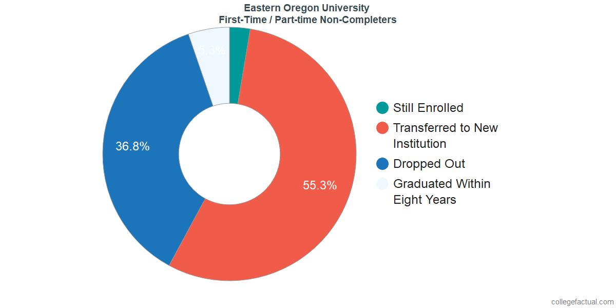 Non-completion rates for first-time / part-time students at Eastern Oregon University