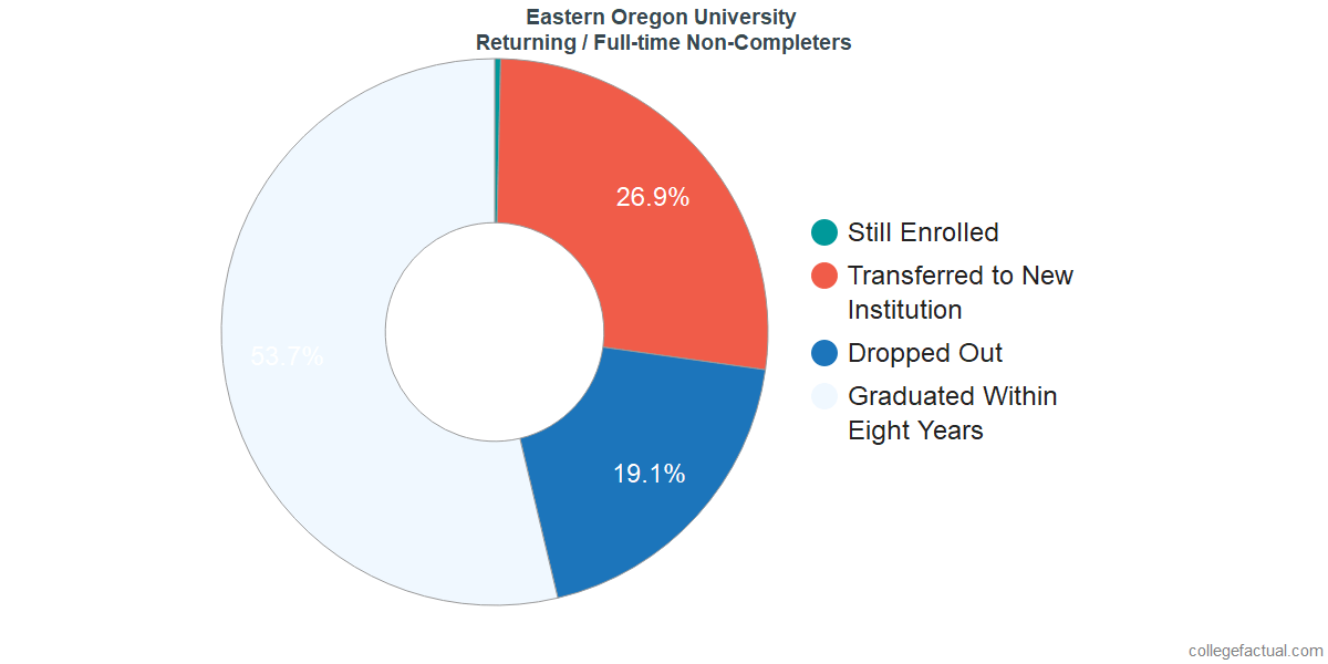 Non-completion rates for returning / full-time students at Eastern Oregon University