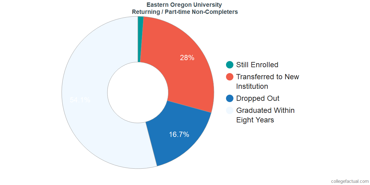 Non-completion rates for returning / part-time students at Eastern Oregon University