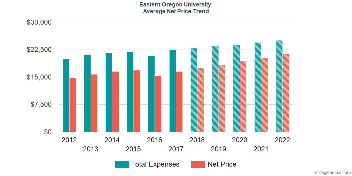 Average Net Price at Eastern Oregon University