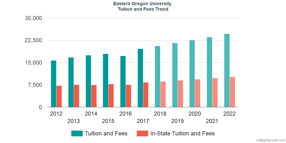 Tuition and Fees Trends at Eastern Oregon University