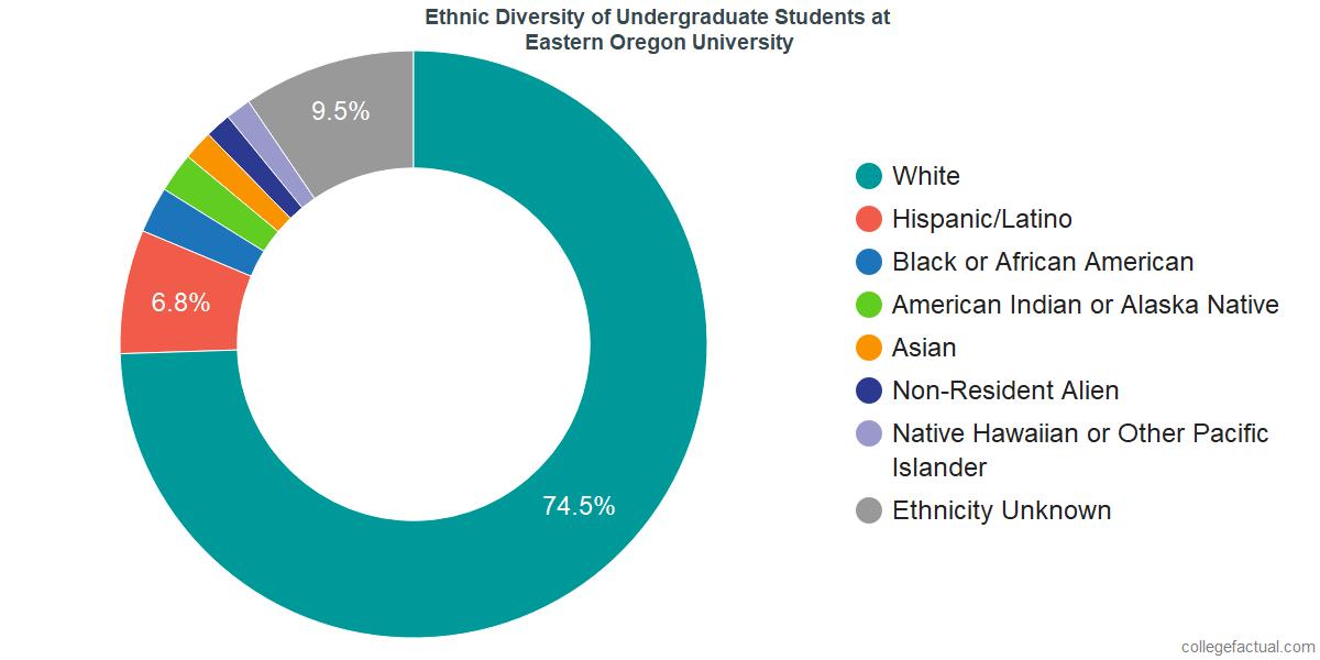 Ethnic Diversity of Undergraduates at Eastern Oregon University
