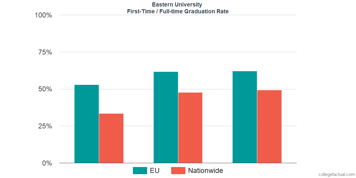 Graduation rates for first-time / full-time students at Eastern University