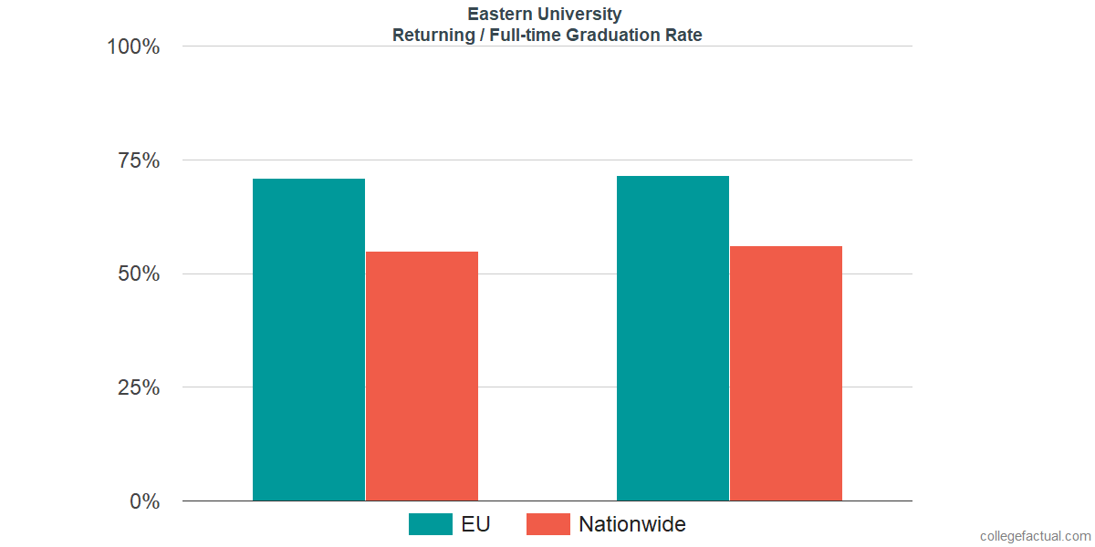 Graduation rates for returning / full-time students at Eastern University