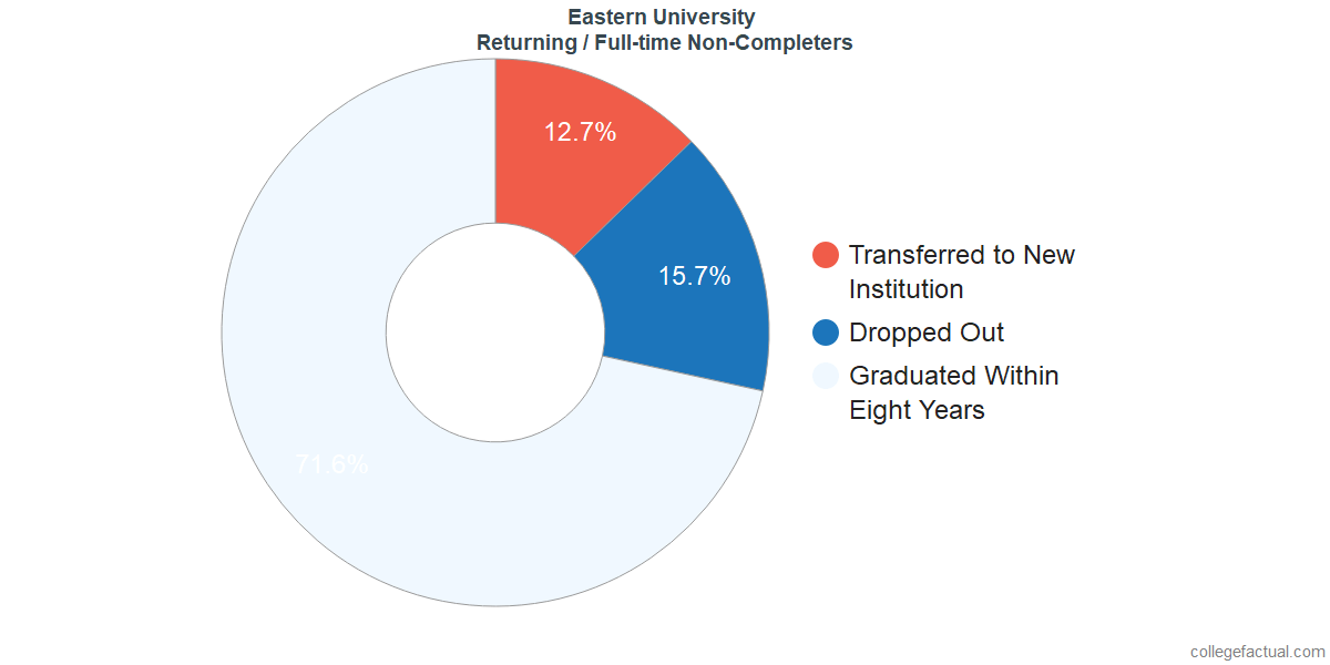 Non-completion rates for returning / full-time students at Eastern University