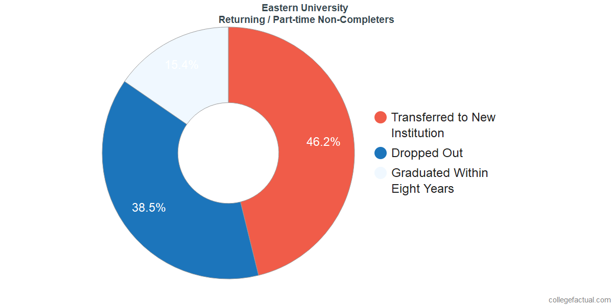 Non-completion rates for returning / part-time students at Eastern University