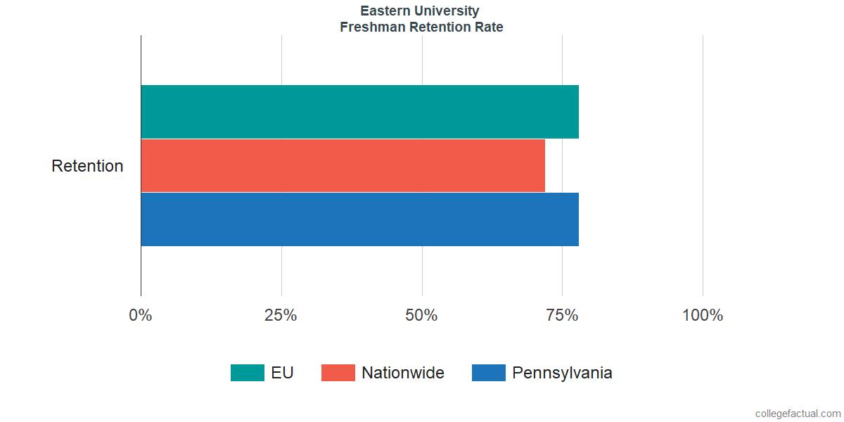 Freshman Retention Rate at Eastern University