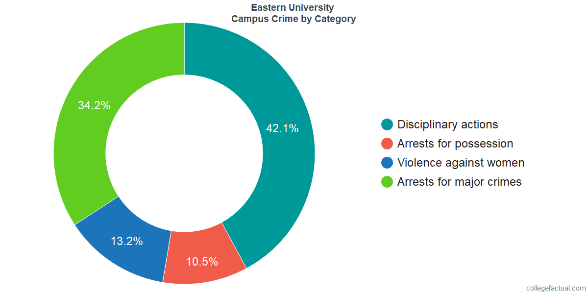 On-Campus Crime and Safety Incidents at Eastern University by Category