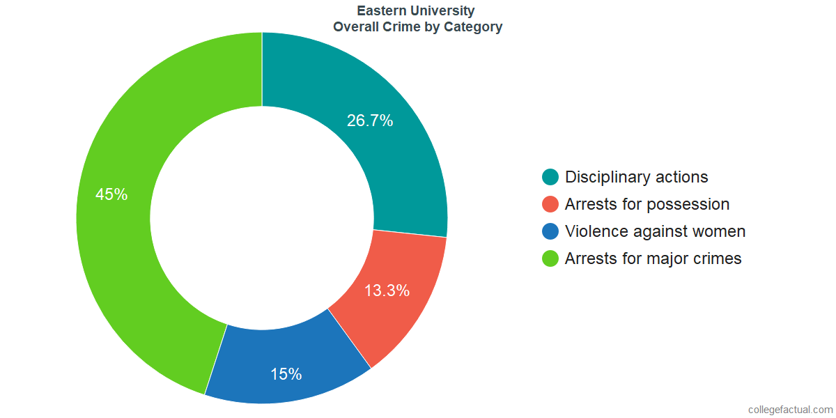 Overall Crime and Safety Incidents at Eastern University by Category