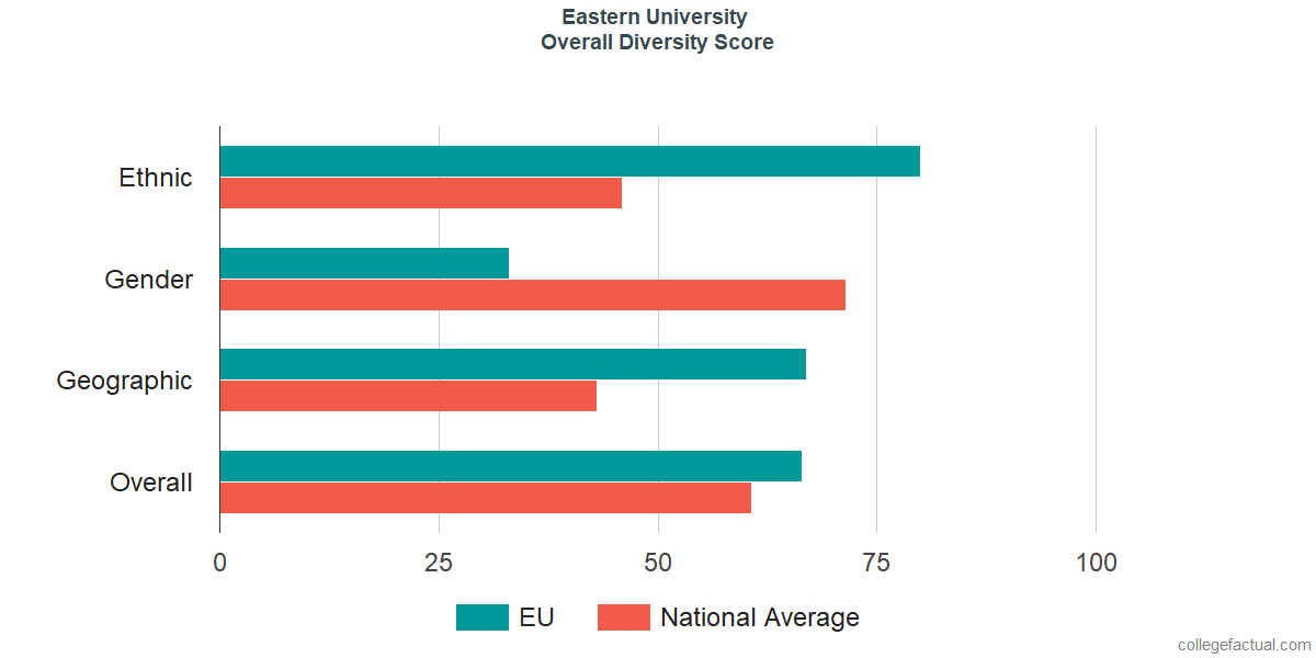 Overall Diversity at Eastern University