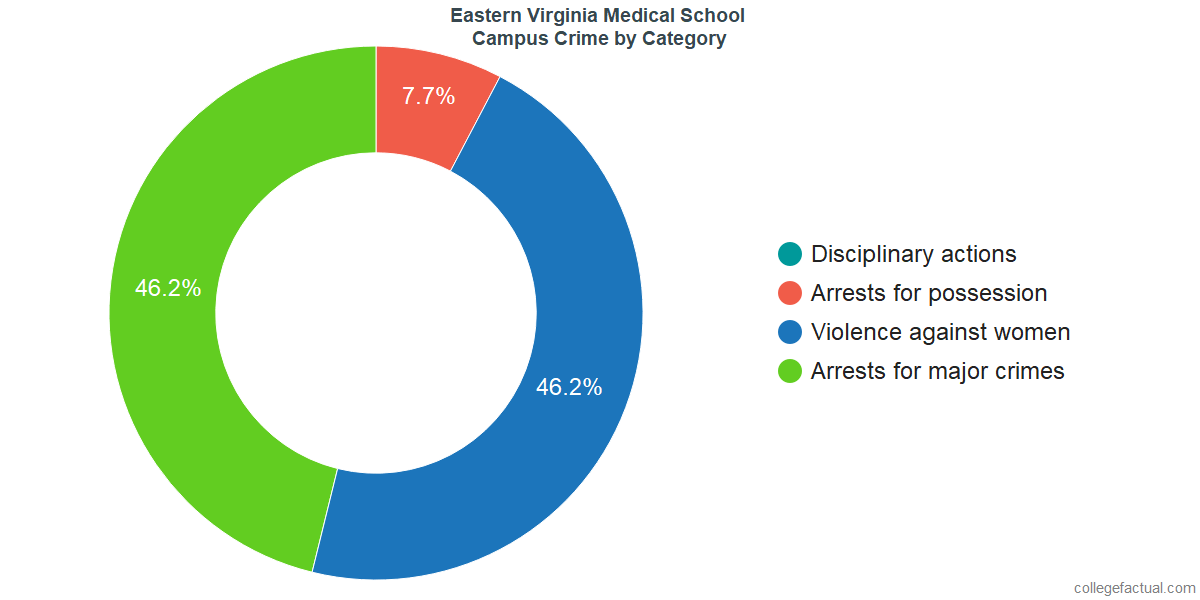 On-Campus Crime and Safety Incidents at Eastern Virginia Medical School by Category
